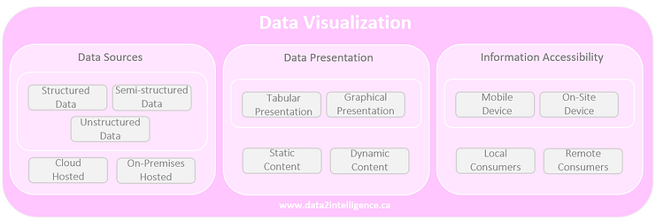 Data_Visualization_Data2Intelligence.PNG
