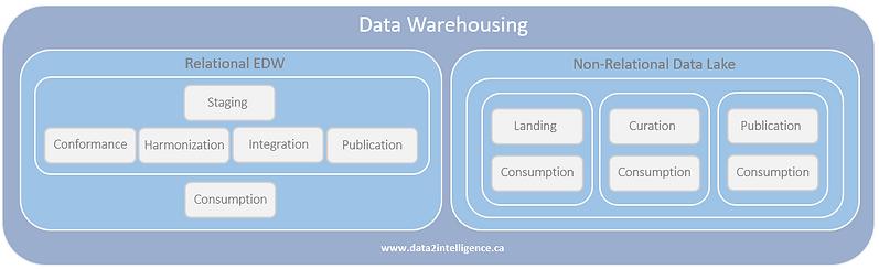 Data_Warehousing_Data2Intelligence.PNG