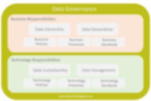 Data_Governance_Data2Intelligence.PNG