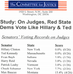 When it comes to judges, most of the red state Democrats appear to be listening to Ted Kennedy and Hillary Clinton.
