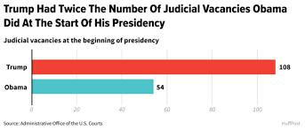 Judicial vacancies at the beginning of Trump's presidency.