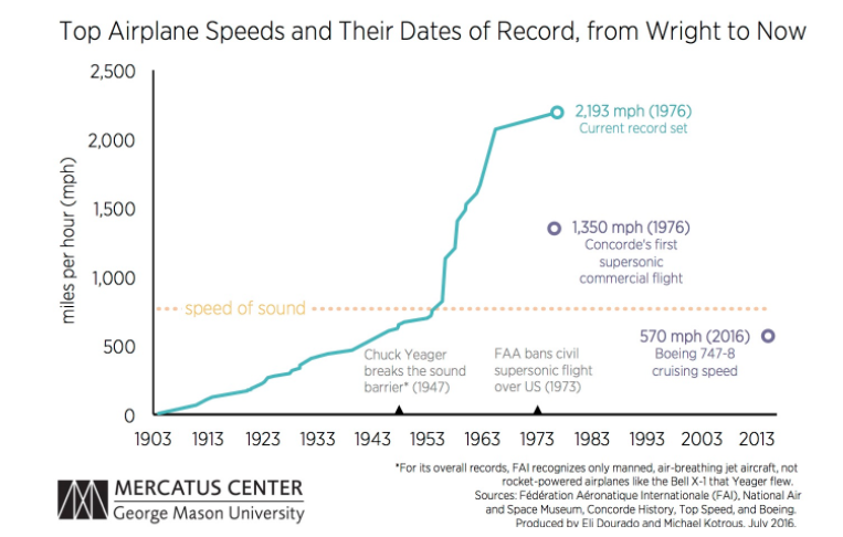 Study: Airplane Speeds Have Stagnated for 40 Years