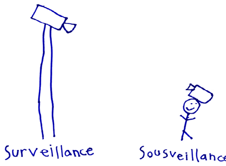 Sousveillance and The Motoring Community