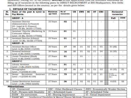 Bureau of Indian Standards (BIS) Recruitment 2020 - 171 Various Posts