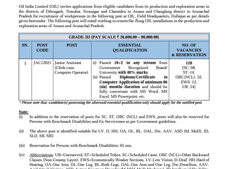 Oil India Limited Recruitment 2021: Junior Assistant Vacancies