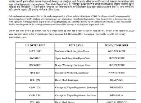 Railway Recruitment Cell (RRC), North Eastern Railway - Act Apprentice 2019-20 Results Declared