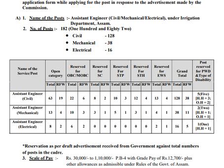 Irrigation & Public Health Engineering Department, Assam Recruitment 2020