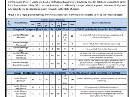 Assam Engineering Job 2020: Manager Vacancies.