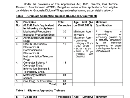 DRDO Apprentice Trainee Recruitment 2021