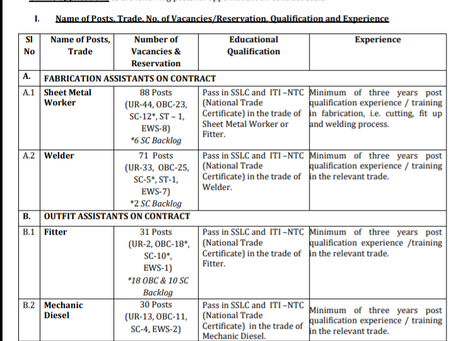Cochin Shipyard Limited (P&A Department), Recruitment 2020: 577 Workmen Vacancies