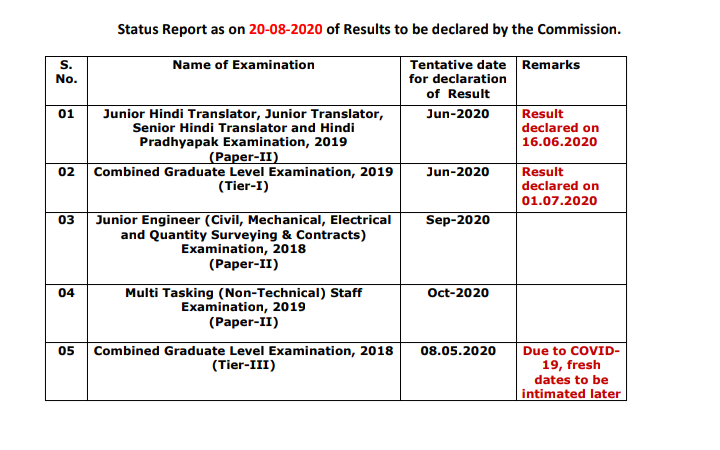 Staff Selection Commission (SSC) CGL 2018 Tier 3 Result Postponed - Latest News
