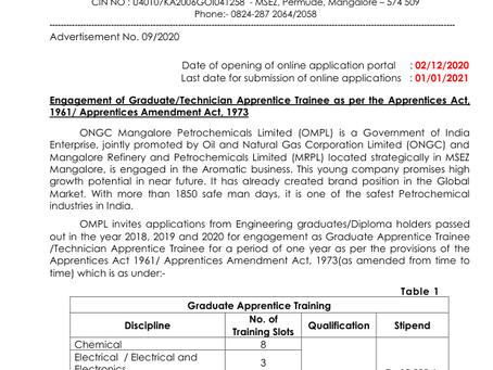 ONGC Recruitment 2020: Graduate & Technician Apprentice