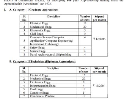Cochin Shipyard Limited (CSL) Recruitment 2020 - Graduate & Technician (Diploma) Apprentice Posts