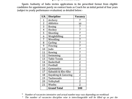 Sports Authority of India Recruitment 2021: 320 Vacancies