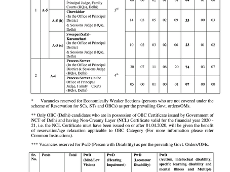 Delhi District Court Recruitment 2021:  417 Posts