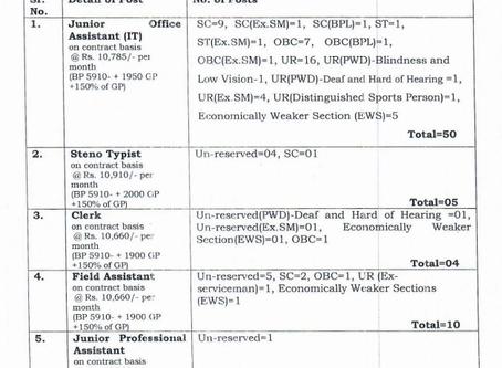 CSK Himachal Pradesh Krishi Vishvavidyalaya (CSKHPKV), Palampur, Recruitment 2020