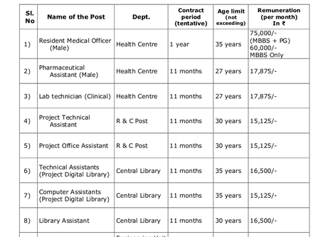 National Institute of Technology (NIT), Kerala Recruitment 2020 - Various Non Teaching Staff Posts