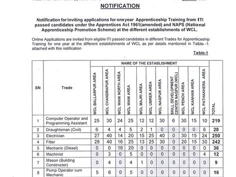 Western Coalfields ITI Apprentice Recruitment 2021: 965 Posts