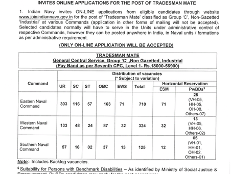Indian Navy Group 'C' Recruitment 2021- 1159 Vacancies