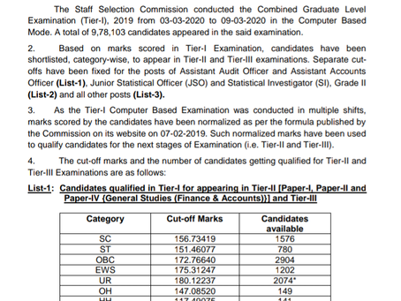Staff Selection Commission (SSC) CGL Tier I Result 2019-2020: Individual Marks and Answer Key