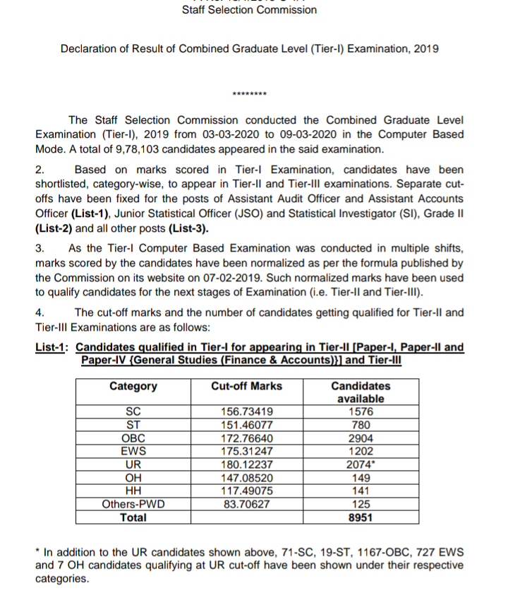 Staff Selection Commission (SSC) CGL Tier I Result 2019-2020: Cut Off Announced. Results on 07 Jul 20