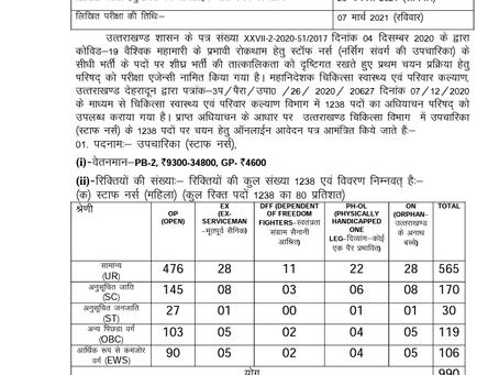 Uttarakhand Board of Technical Education (UBTER) Staff Nurse Job 2020