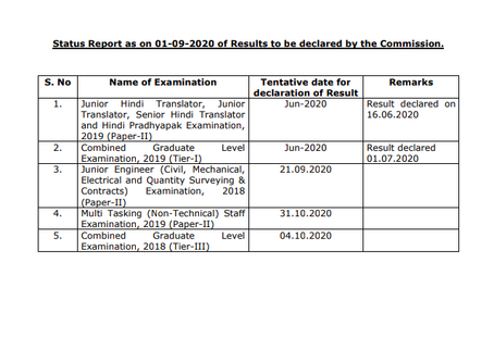 SSC Result Calendar 2020 : Check Result Date of SSC CGL, MTS and JE
