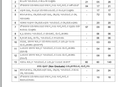 KPSC Recruitment 2020 - Drafting Assistant, Labour Inspector & Other Vacancies. Apply Now