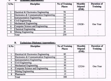 Neyveli Lignite Corporation (NLC) India Limited Recruitment 2020: 550 Vacancies