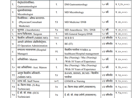 Zilla Parishad Pune Recruitment 2020 – 1489 Staff Nurse, Ward Boy, Assistant & Other Posts