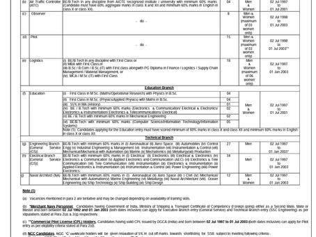 Indian Navy SSC Officer Recruitment 2021: Check Notification