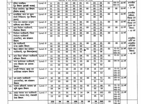 Bihar Job: Bihar Public Service Commission (BPSC) Recruitment 2020- Various Vacancies