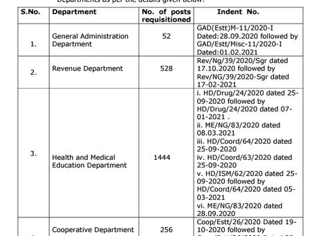 J&K Services Selection Board (JKSSB) Recruitment 2021: 2311 Vacancies
