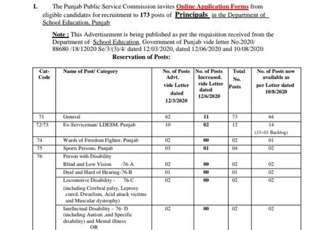 Punjab Public Service Commission (PPSC) Recruitment 2020: Teaching Vacancies