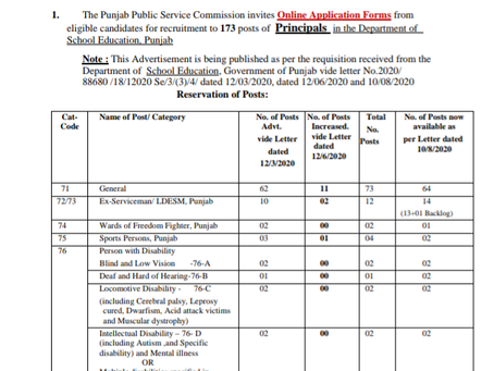 Punjab Public Service Commission (PPSC) Recruitment 2020: Teaching Vacancies