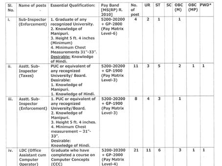 Directorate of Transport, Manipur Recruitment 2021: 118 Vacancies