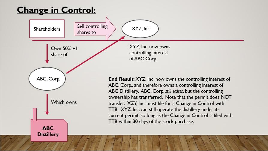 TTB Change in Control Flowchart