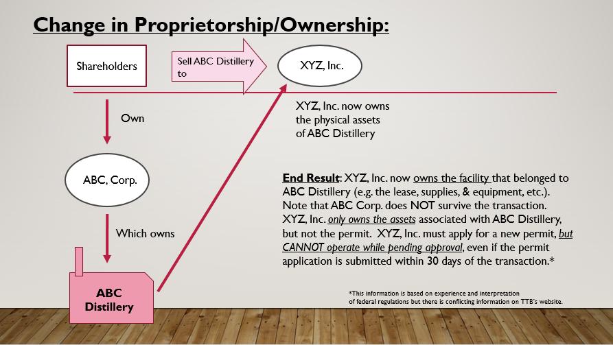 TTB Change in Proprietorship Flowchart