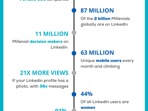 THERE ARE A LOT OF PEOPLE USING LINKEDIN!