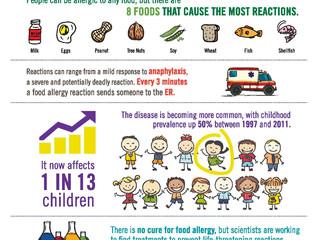 Mythbusting Food Allergies