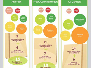 Sensible Solutions for Fruits and Veggies