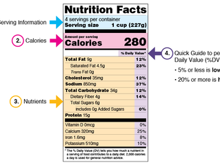 Quick Tips on Using the Nutrition Facts Panel