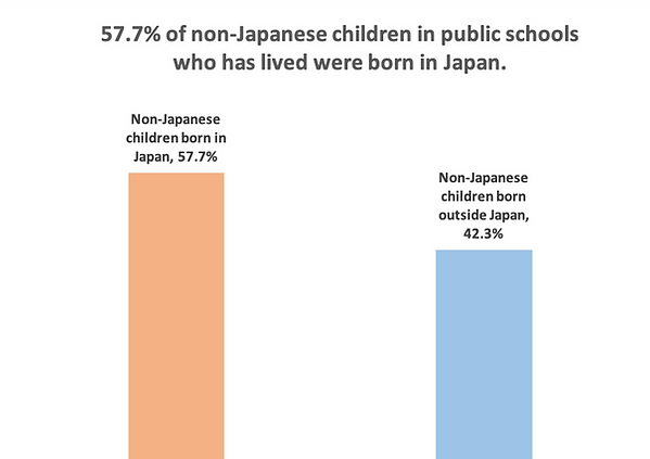 57.7% of non-Japanese children in public