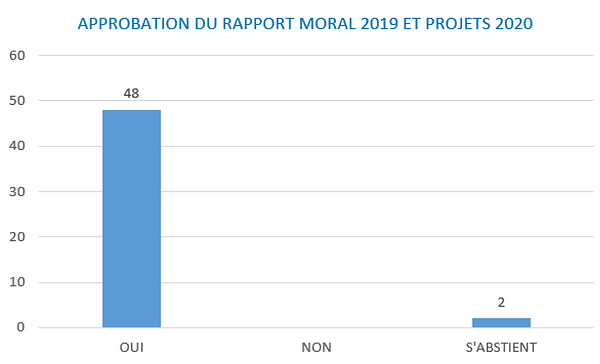 Approb rapport moral 2019 & projets 2020