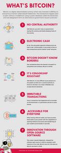 Start2Bitcoin - Infographic what's Bitcoin
