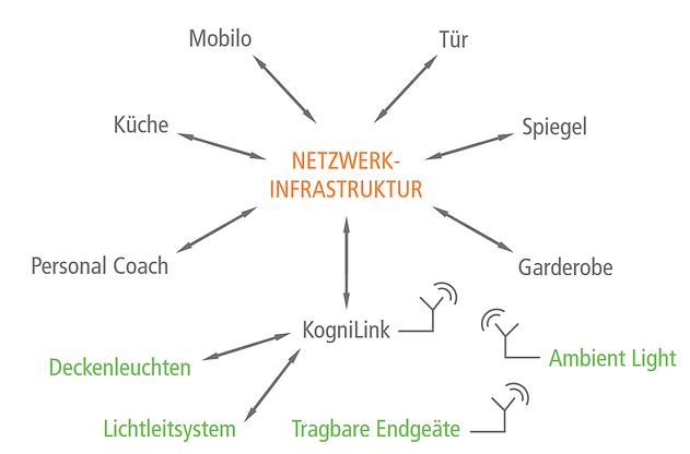 Netzwerkstruktur KogniHome.PNG