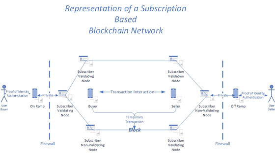 The use of high assurance authentication to access Permissible Blockchain Networks