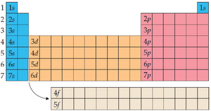 KIMIA] Sistem Periodik Unsur - Hubungan Tabel Periodik