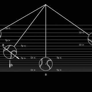 Pendulum Dynamics Time Layers