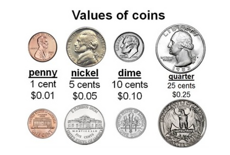 Values of Coins.png
